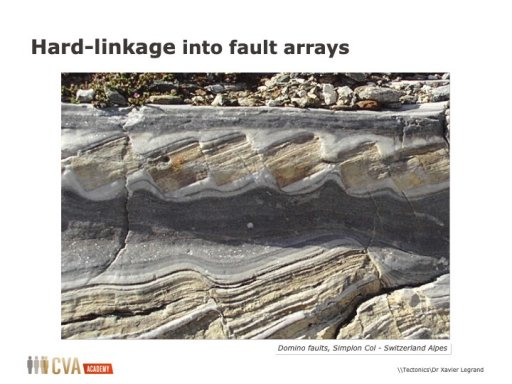 Structural Geology in Oil and Gas Industry